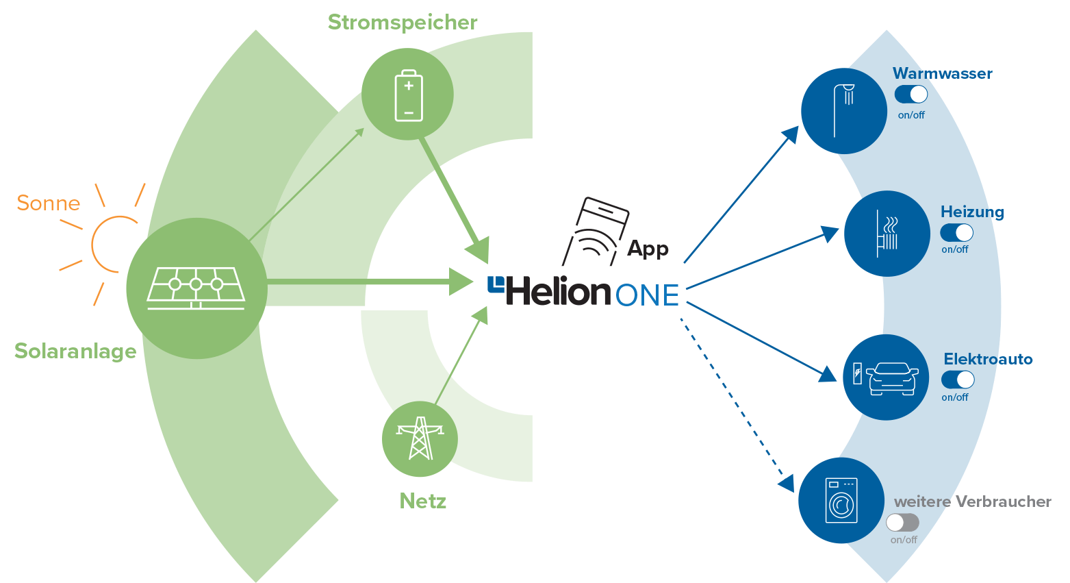 Helion ONE